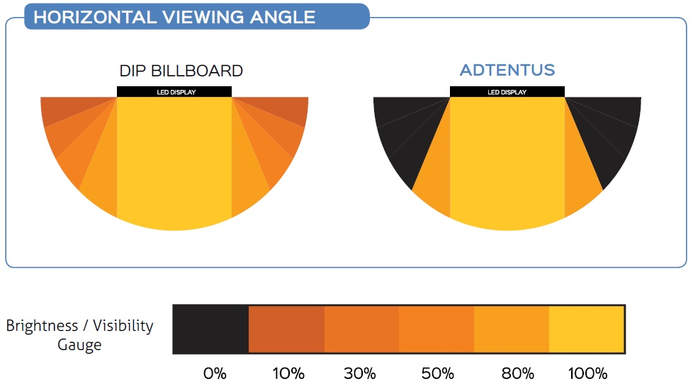 adtentus led display viewing angle